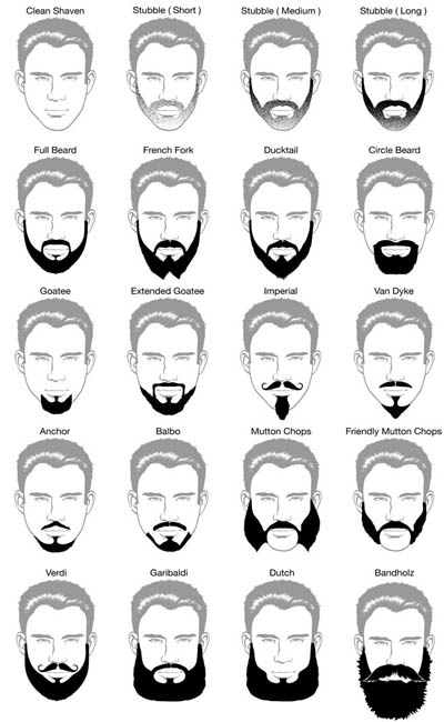 Best Beard Styles According To Face