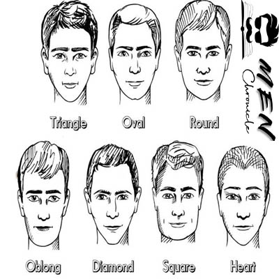 Identifying The Face Shape And The Face Length